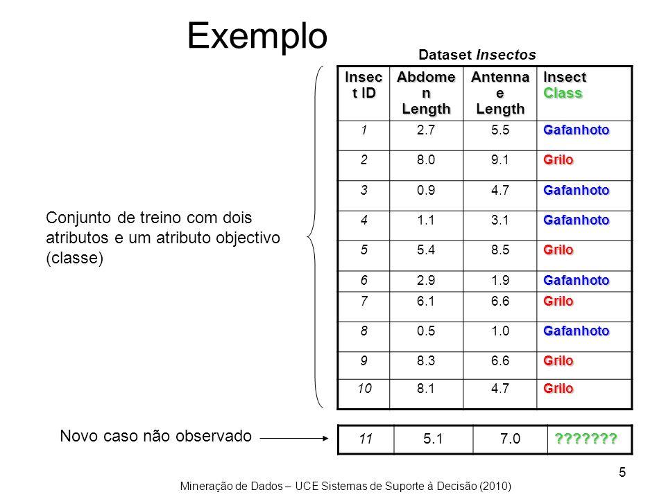 Exemplo Conjunto de treino com dois atributos e um atributo objectivo