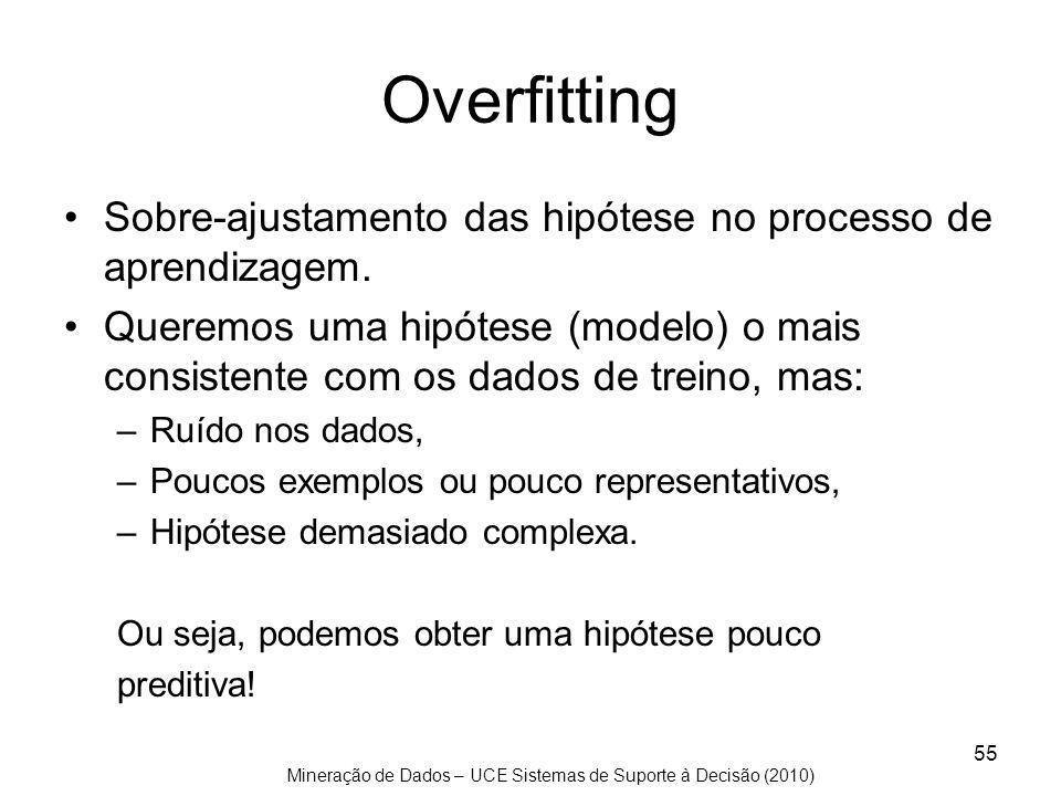 Overfitting Sobre-ajustamento das hipótese no processo de aprendizagem.