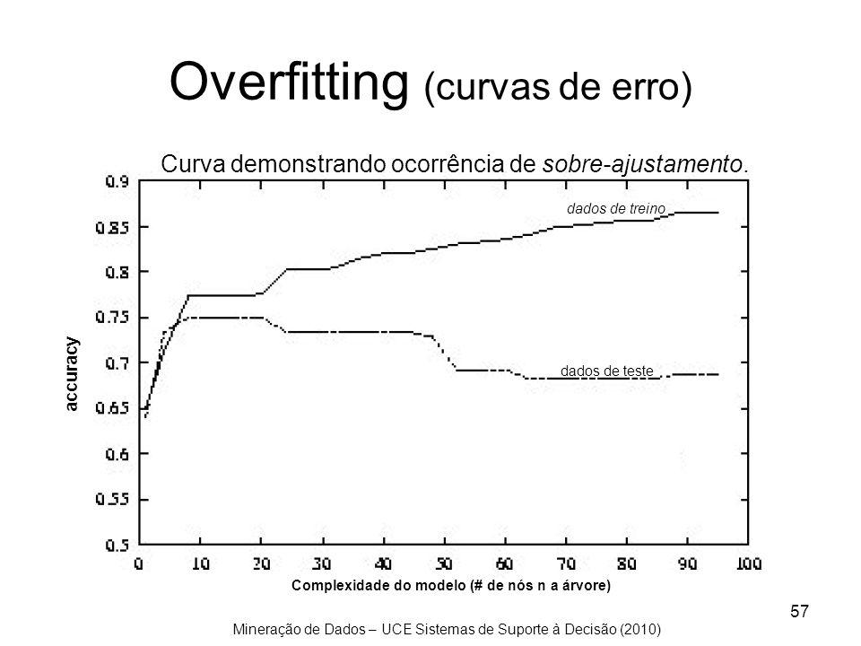 Overfitting (curvas de erro)