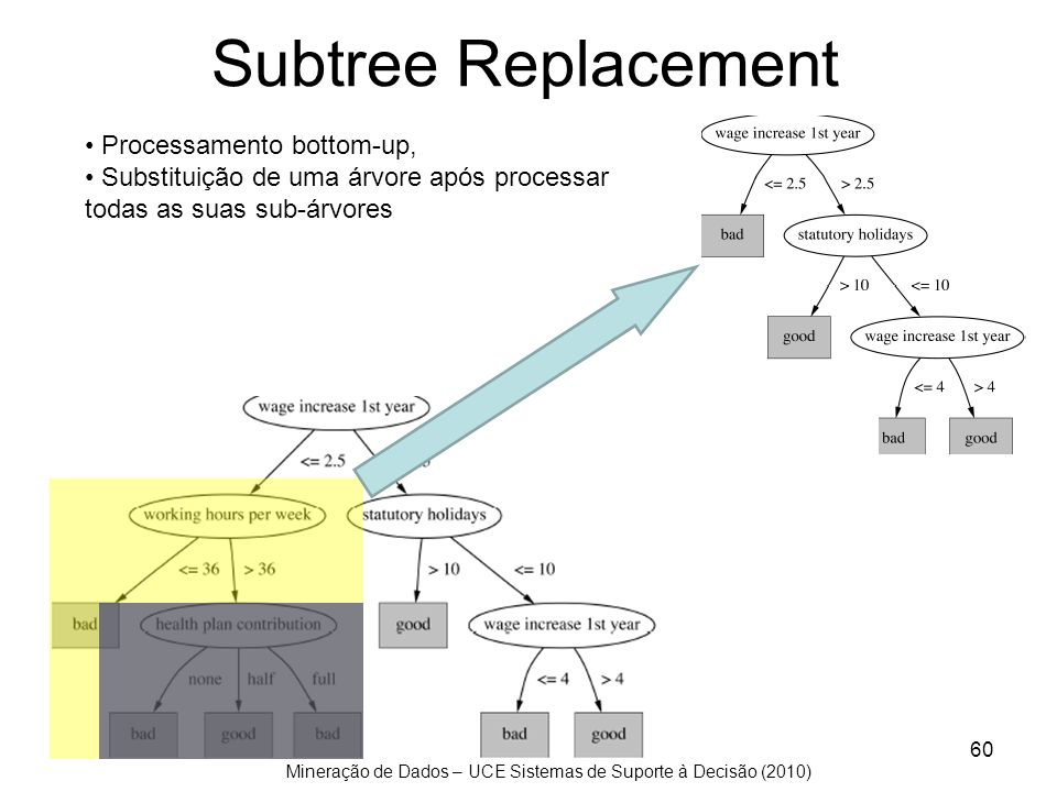 Subtree Replacement Processamento bottom-up,