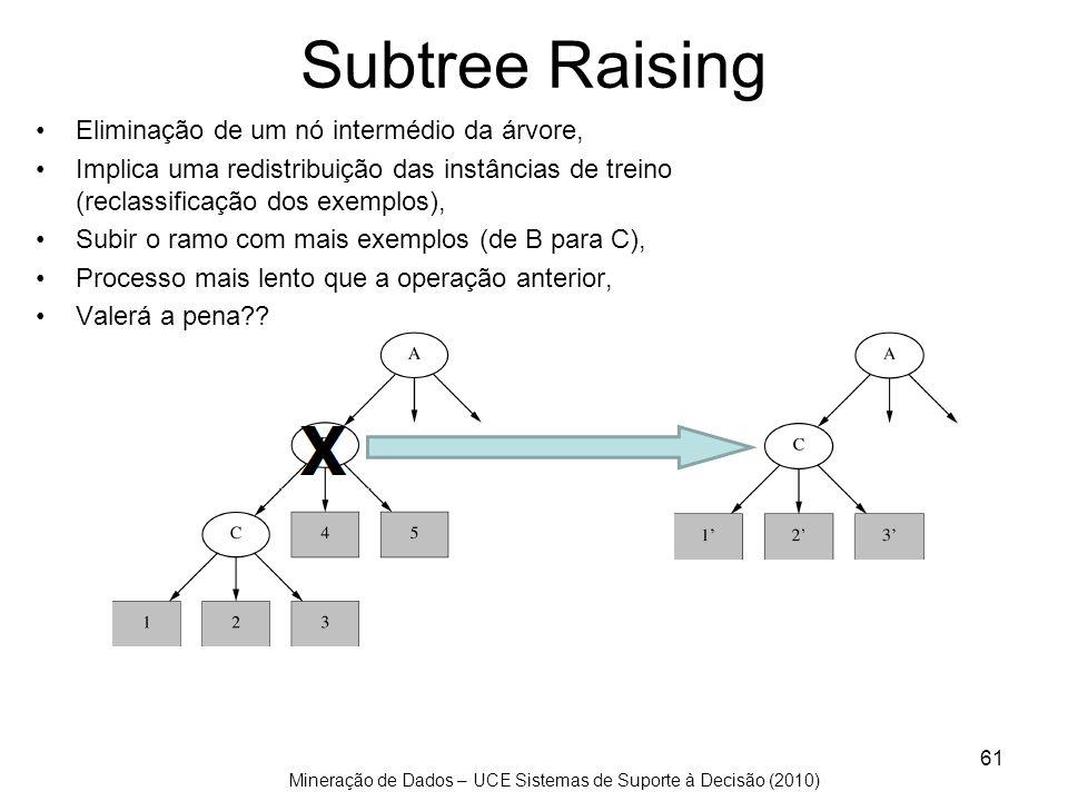Subtree Raising Eliminação de um nó intermédio da árvore,