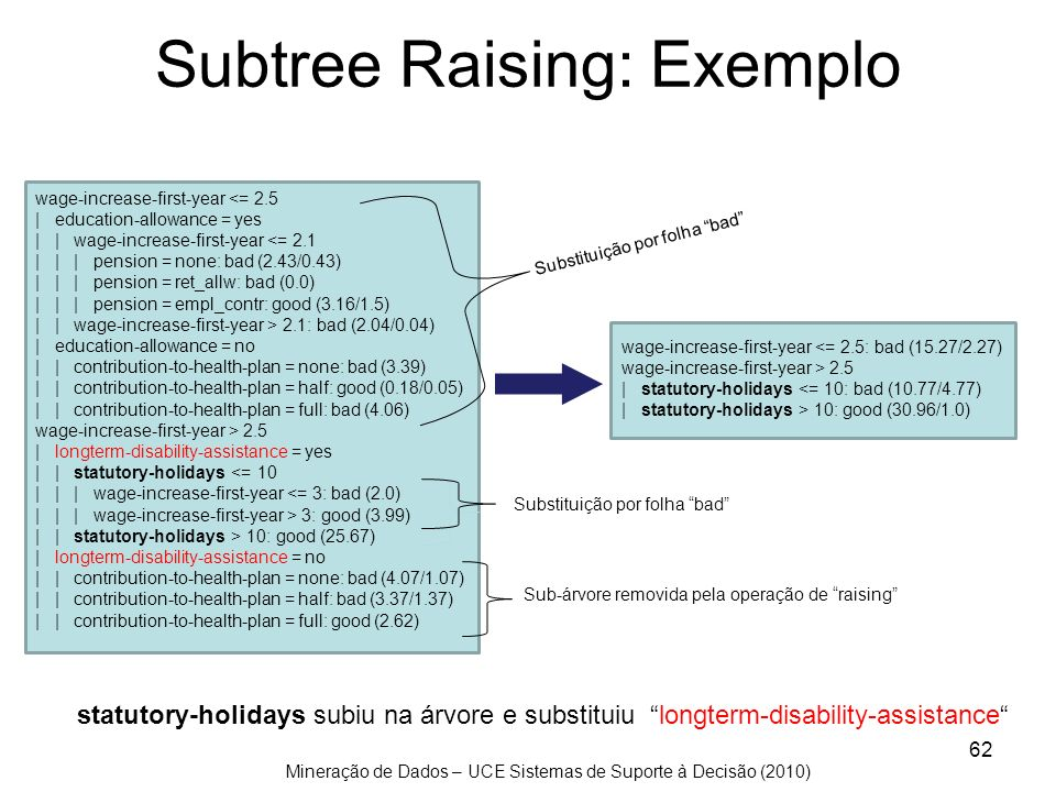 Subtree Raising: Exemplo