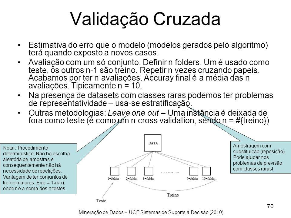 Validação CruzadaEstimativa do erro que o modelo (modelos gerados pelo algoritmo) terá quando exposto a novos casos.