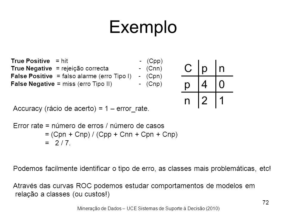 Exemplo C p n 4 2 1 Accuracy (rácio de acerto) = 1 – error_rate.