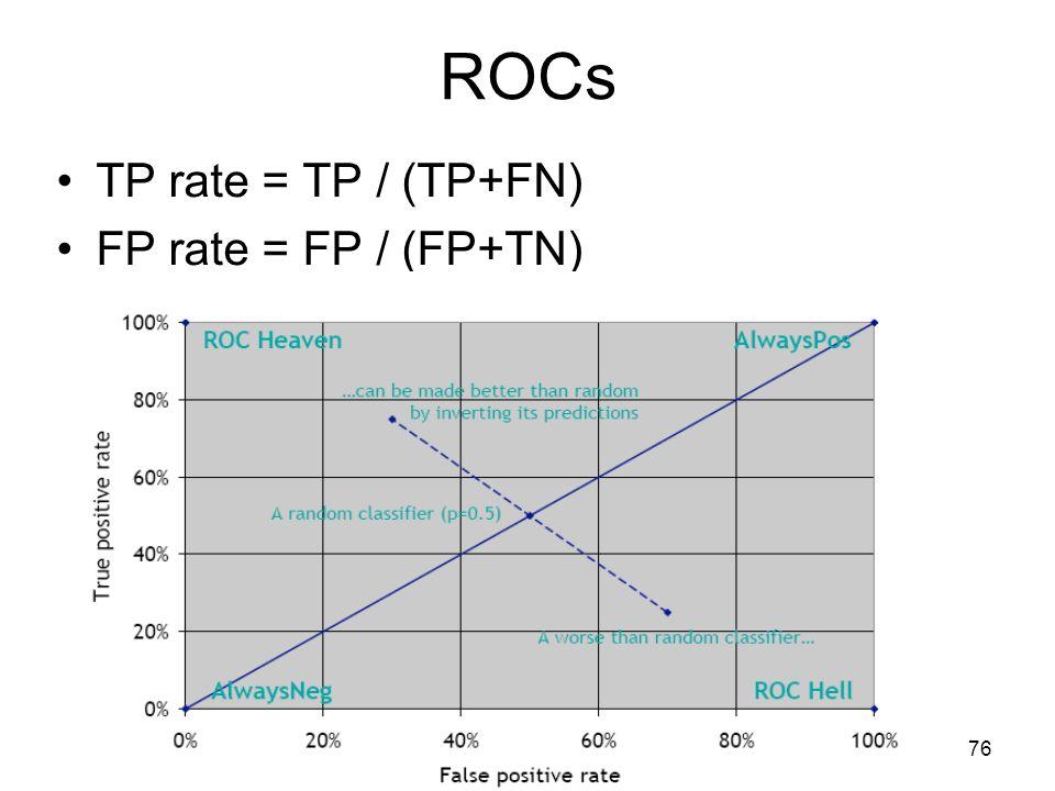 ROCs TP rate = TP / (TP+FN) FP rate = FP / (FP+TN)