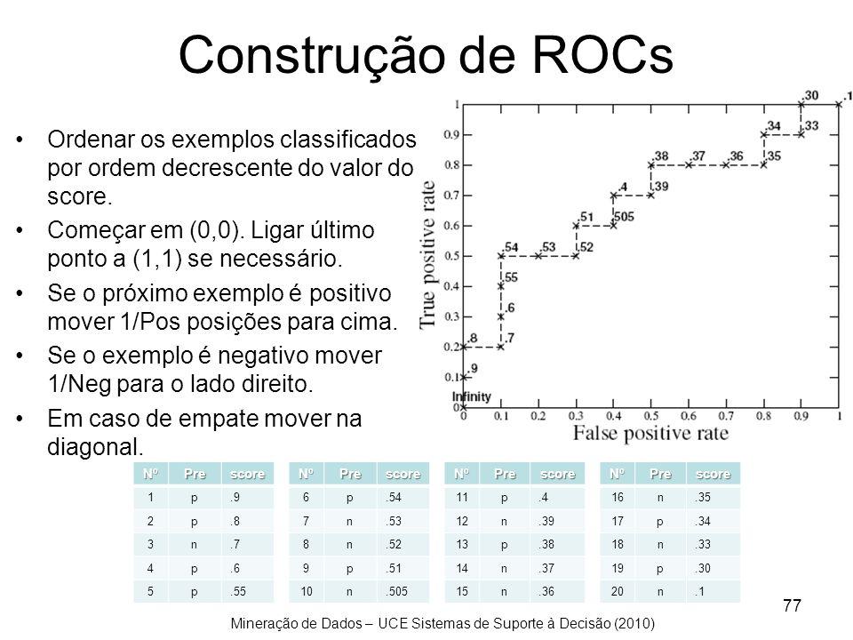 Construção de ROCs Ordenar os exemplos classificados por ordem decrescente do valor do score.
