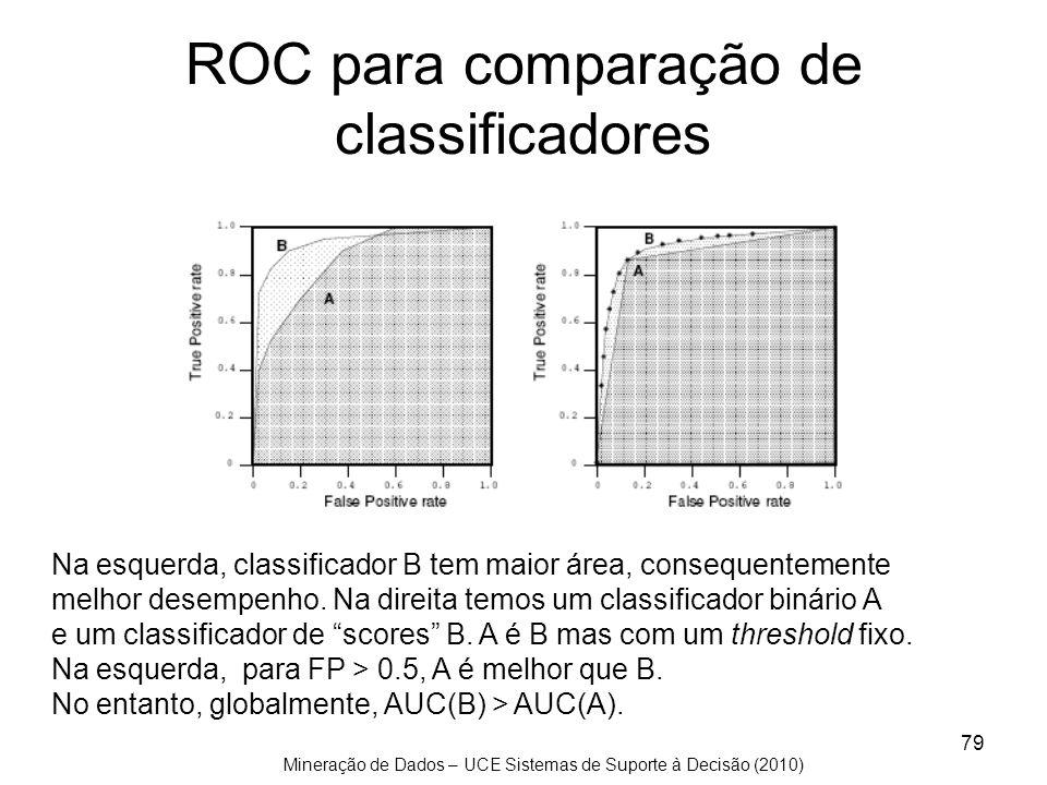 ROC para comparação de classificadores