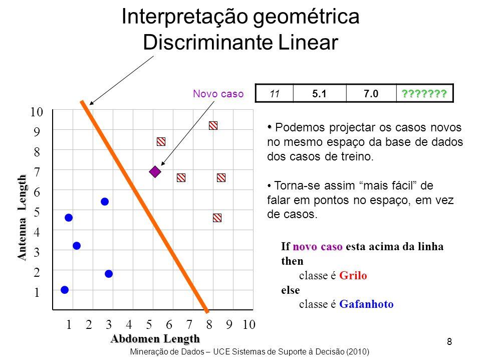 Interpretação geométrica Discriminante Linear