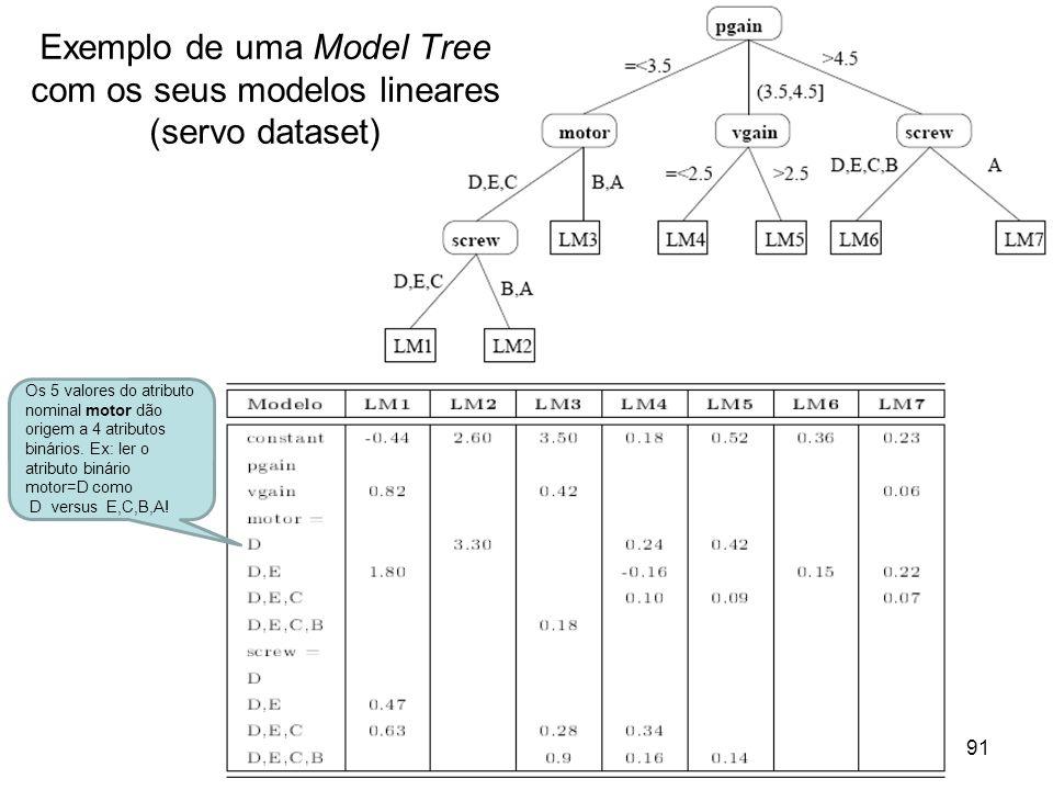 Exemplo de uma Model Tree com os seus modelos lineares (servo dataset)