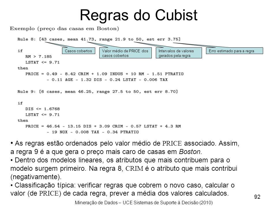 Regras do Cubist Casos cobertos. Valor médio de PRICE dos casos cobertos. Intervalos de valores gerados pela regra.