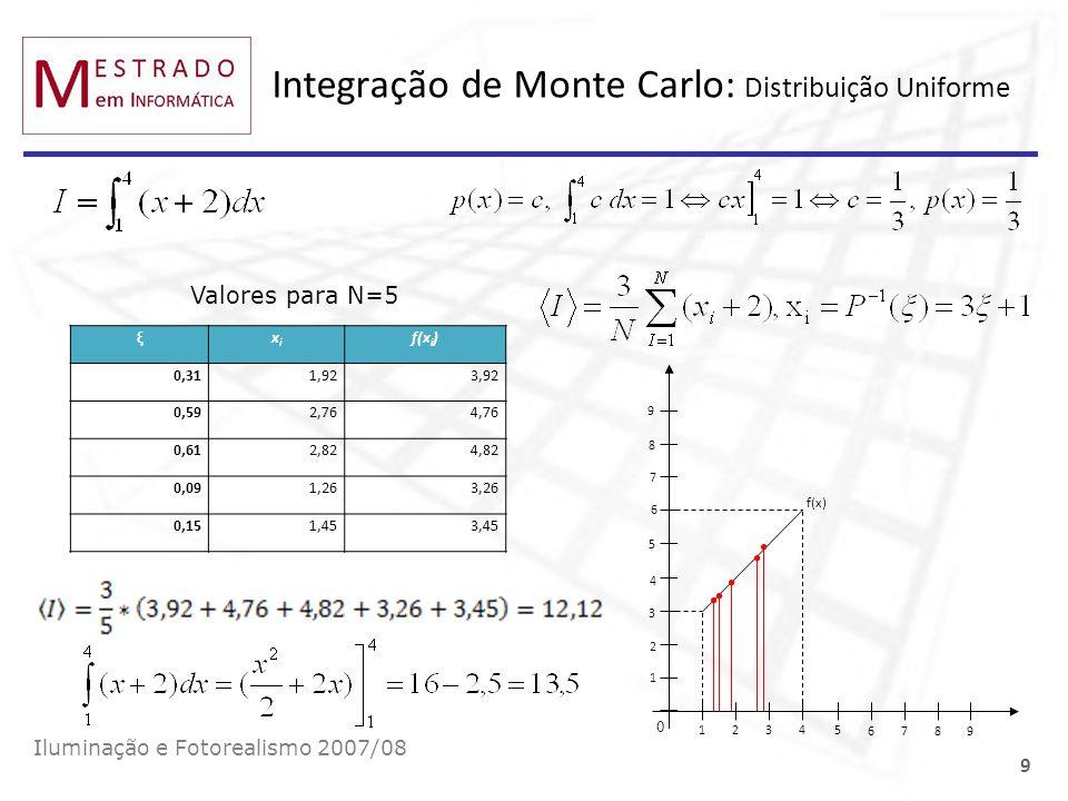 Integração de Monte Carlo: Distribuição Uniforme