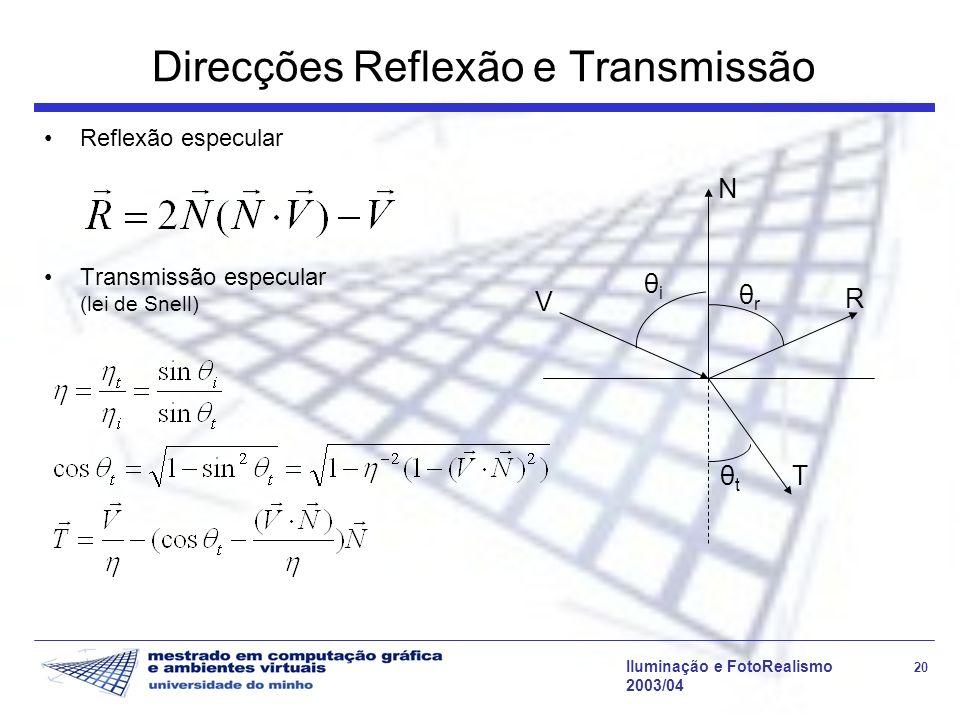 Direcções Reflexão e Transmissão