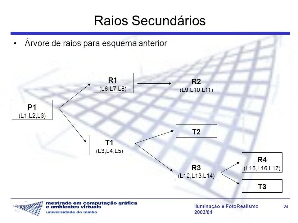 Raios Secundários Árvore de raios para esquema anterior R1 R2 P1 T2 T1