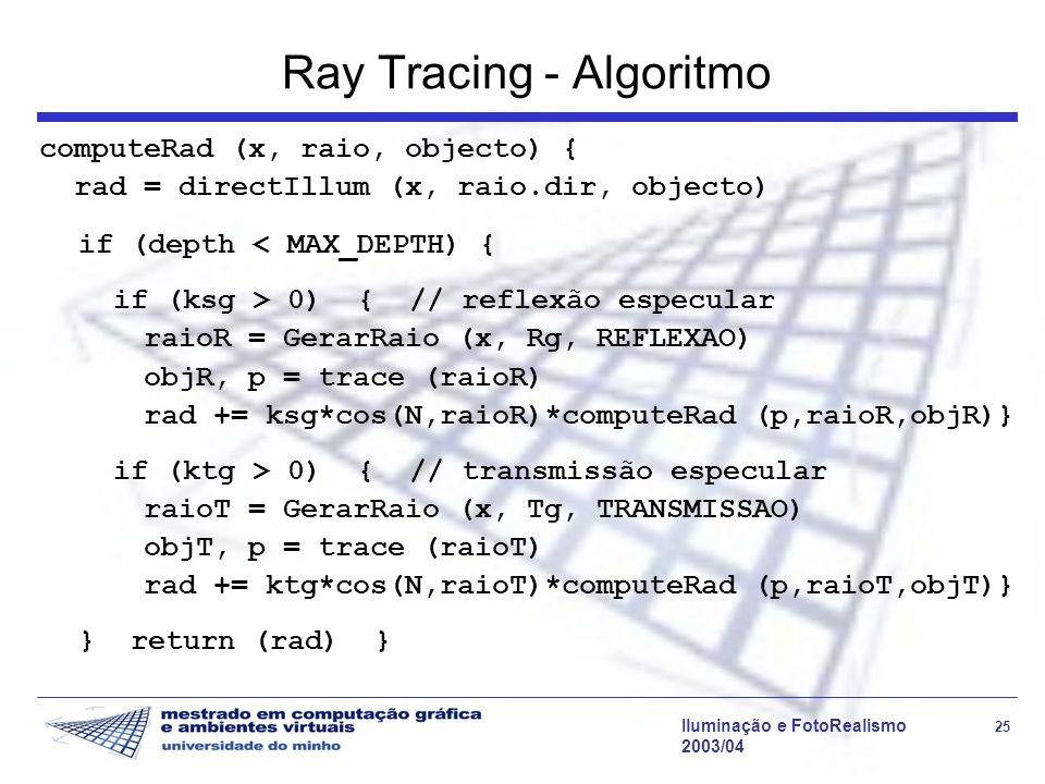 Ray Tracing - Algoritmo