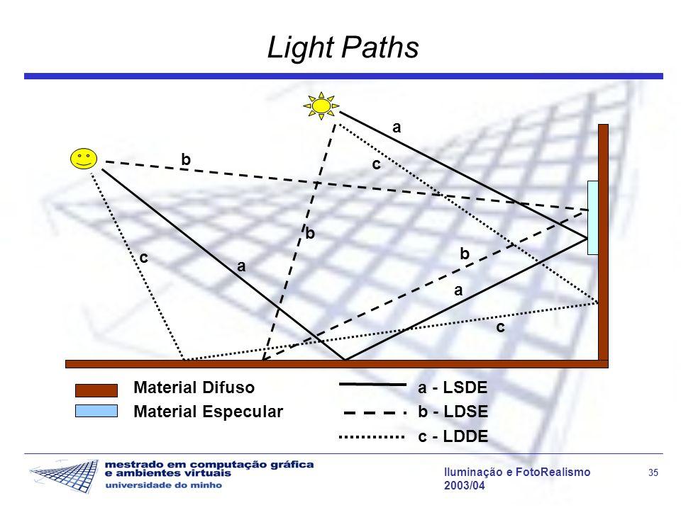 Light Paths a a - LSDE c c - LDDE b b - LDSE Material Difuso