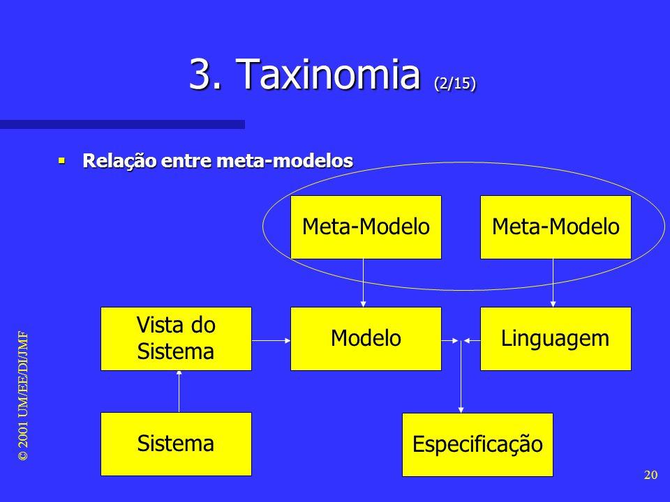 3. Taxinomia (2/15) Meta-Modelo Meta-Modelo Vista do Sistema Modelo
