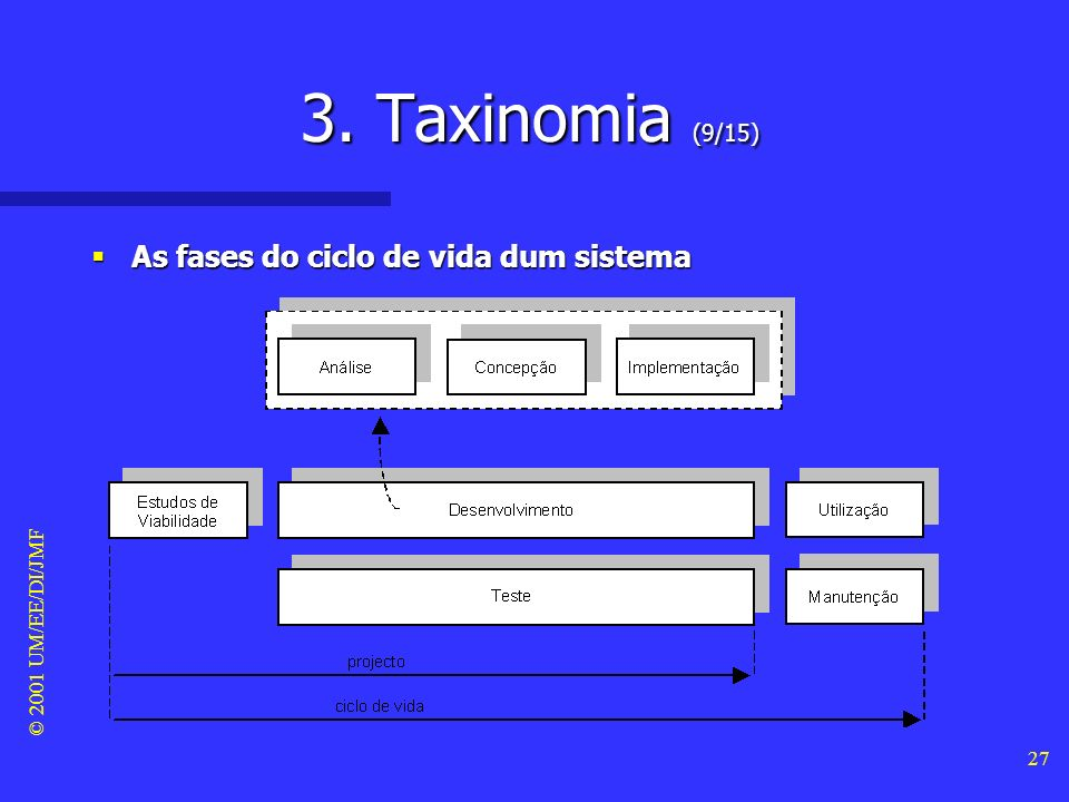 3. Taxinomia (9/15) As fases do ciclo de vida dum sistema