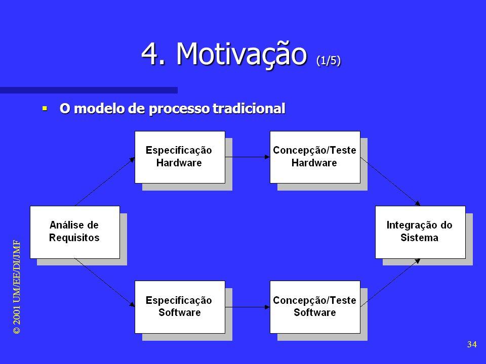 4. Motivação (1/5) O modelo de processo tradicional