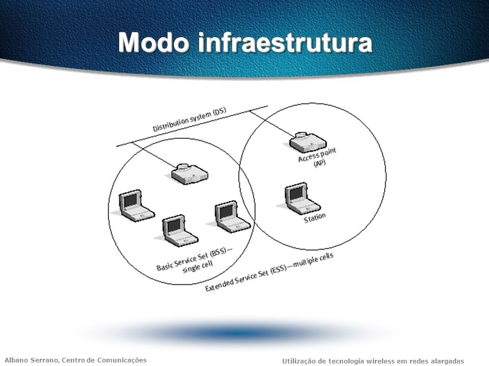 Modo infraestrutura