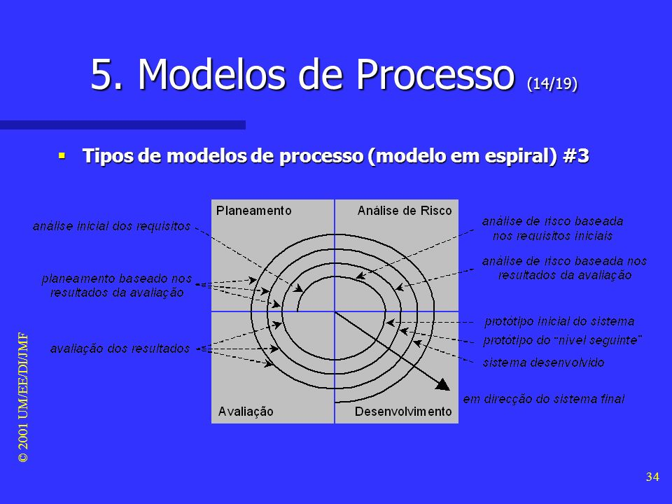 5. Modelos de Processo (14/19)