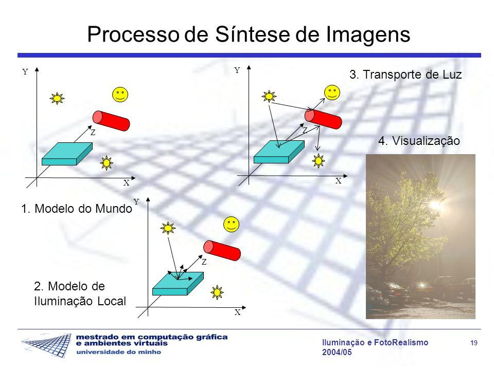 Processo de Síntese de Imagens