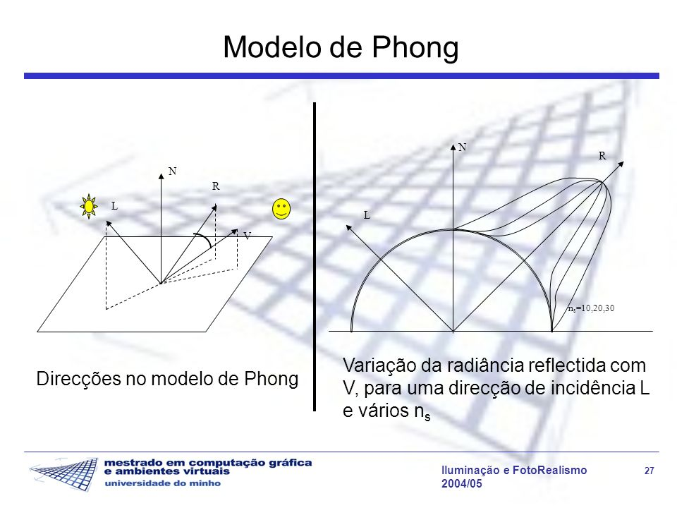 Modelo de Phong L. N. R. ns=10,20,30. Variação da radiância reflectida com V, para uma direcção de incidência L e vários ns.