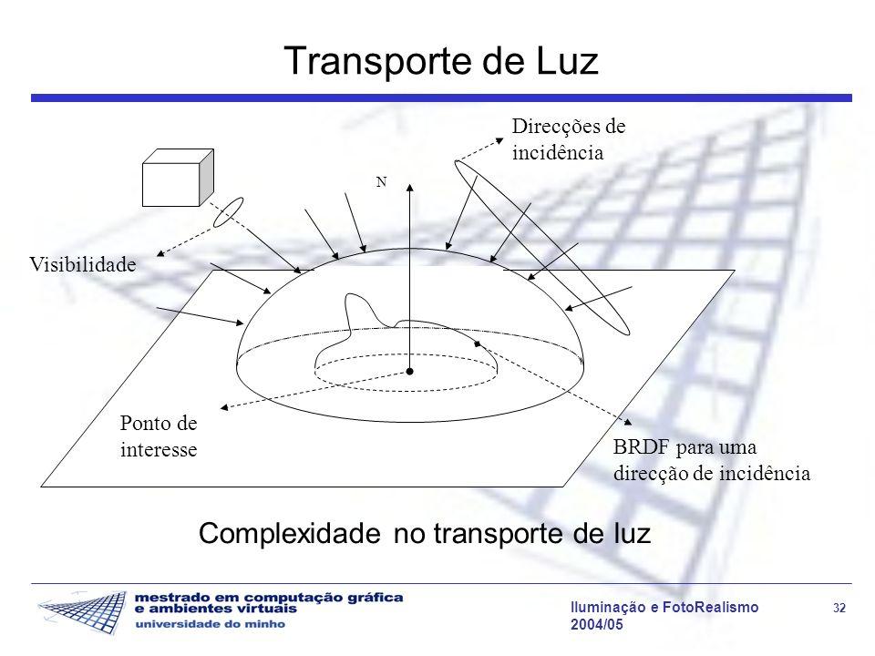 Transporte de Luz Complexidade no transporte de luz