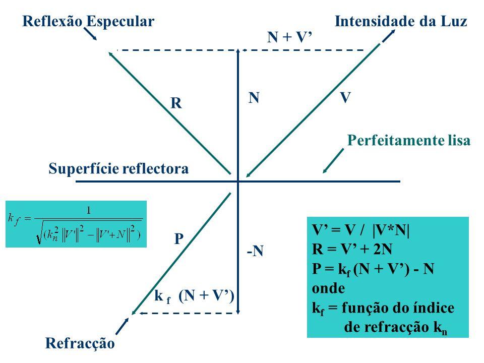 Reflexão Especular Intensidade da Luz. N + V' N. V. R. Perfeitamente lisa. Superfície reflectora.