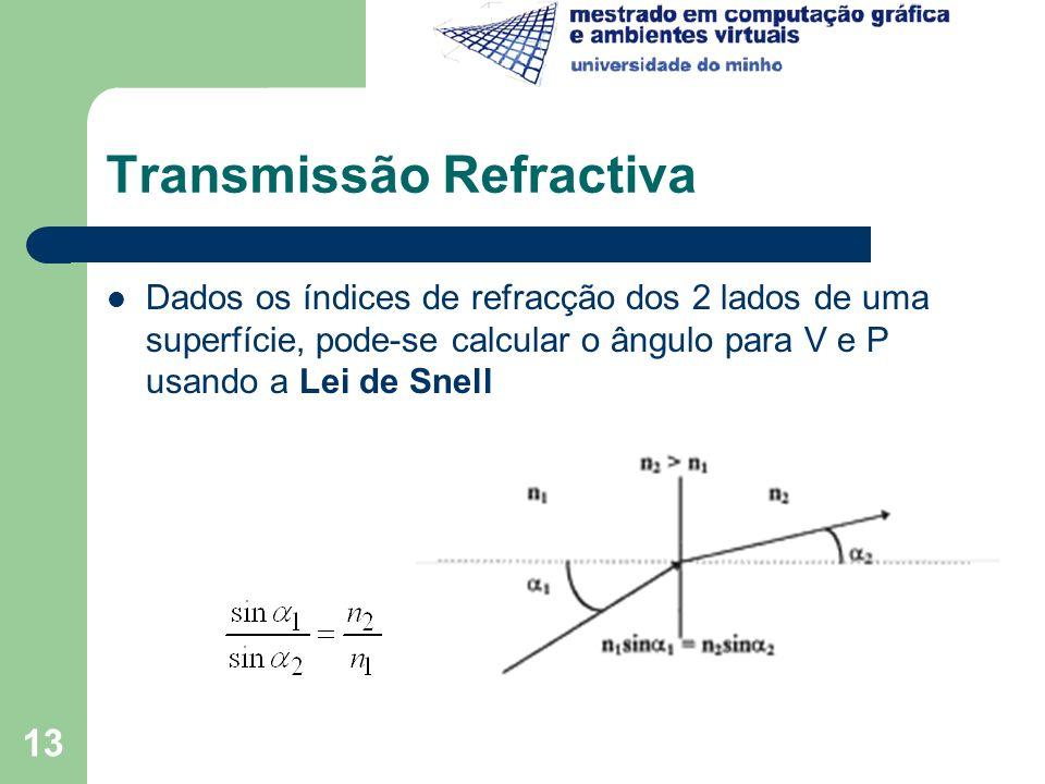 Transmissão Refractiva