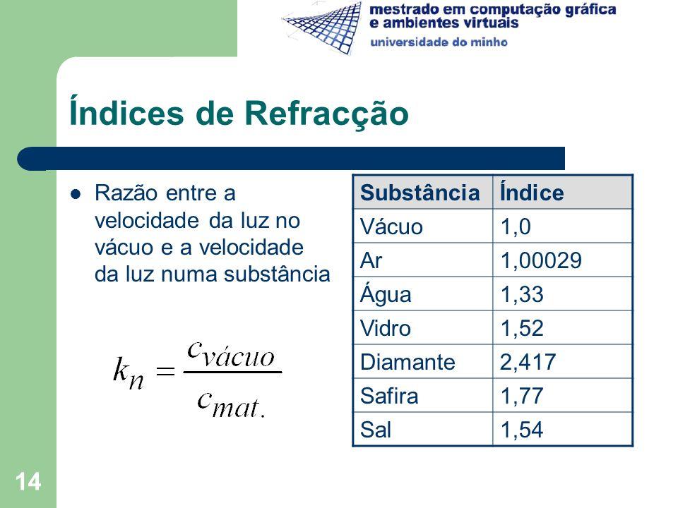Índices de Refracção Razão entre a velocidade da luz no vácuo e a velocidade da luz numa substância.