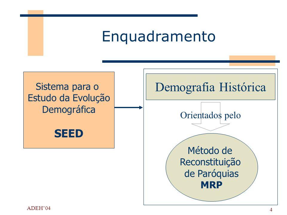 Enquadramento Demografia Histórica SEED Sistema para o