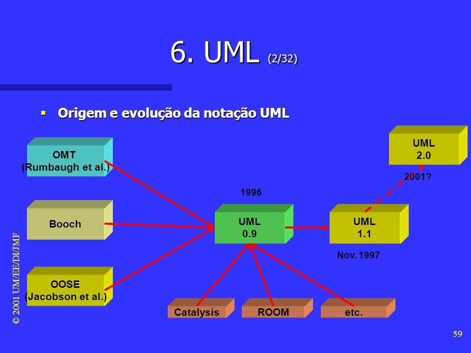 6. UML (2/32) Origem e evolução da notação UML UML 2.0 OMT