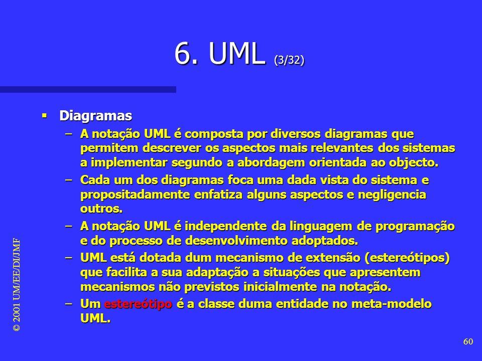 6. UML (3/32) Diagramas.