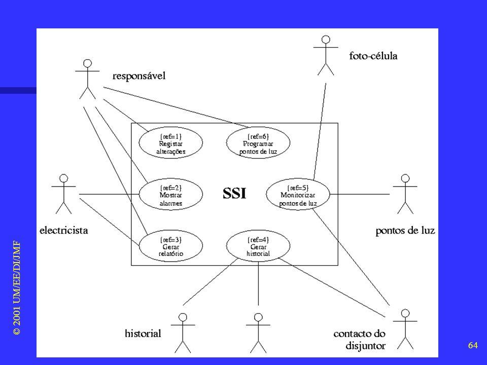 6. UML (7/32) Diagramas de casos de uso © 2001 UM/EE/DI/JMF