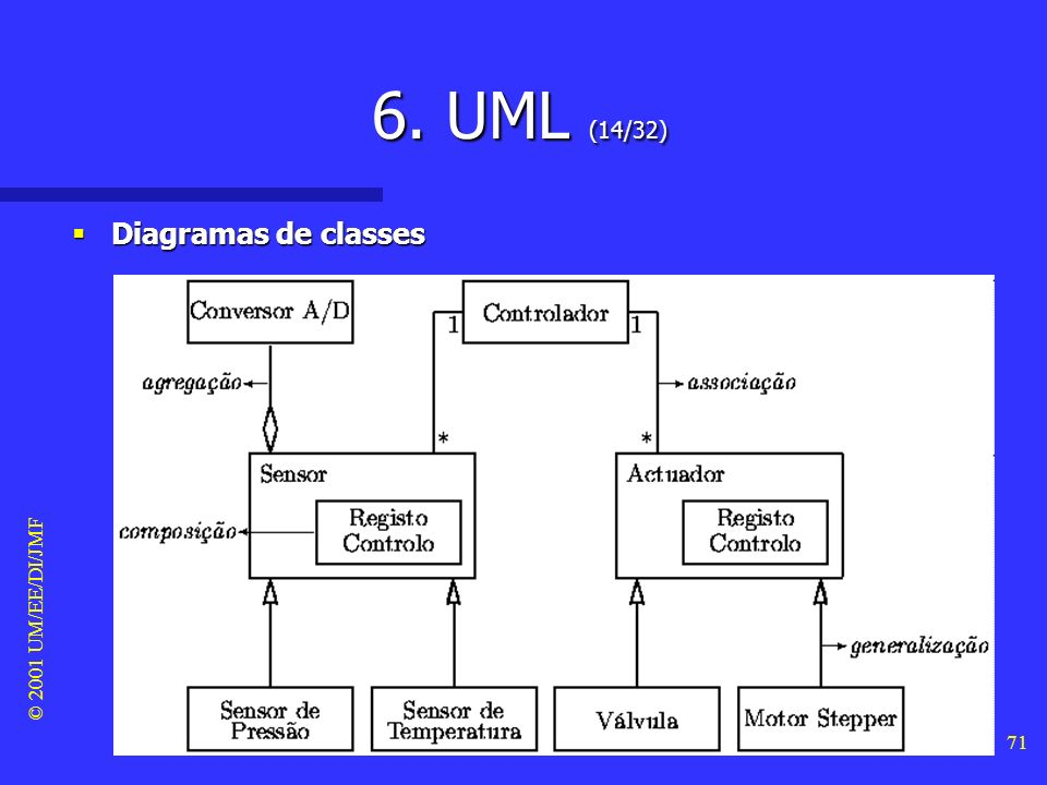 6. UML (14/32) Diagramas de classes © 2001 UM/EE/DI/JMF