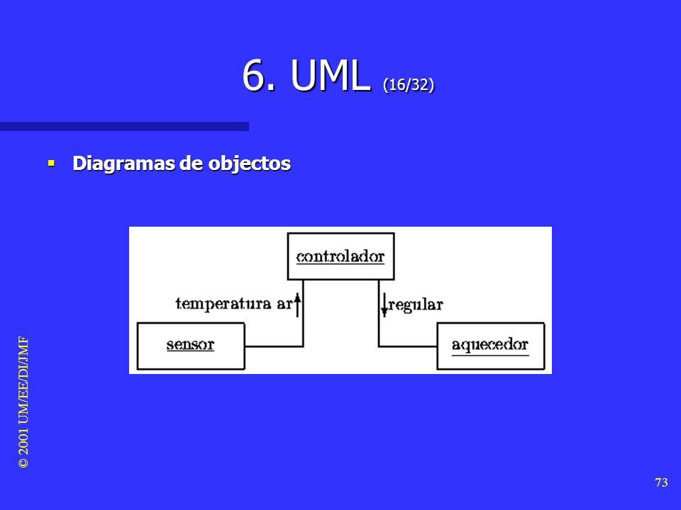 6. UML (16/32) Diagramas de objectos © 2001 UM/EE/DI/JMF