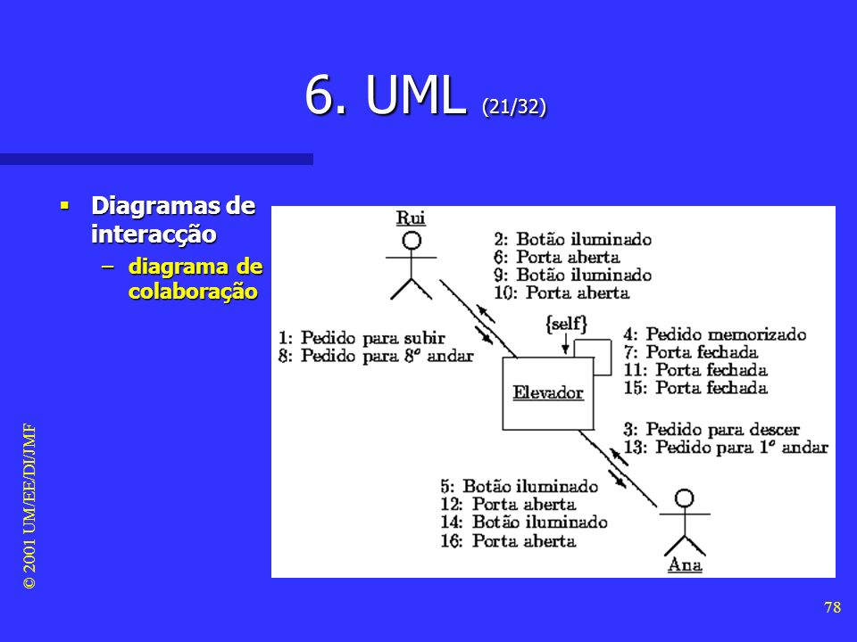 6. UML (21/32) Diagramas de interacção diagrama de colaboração