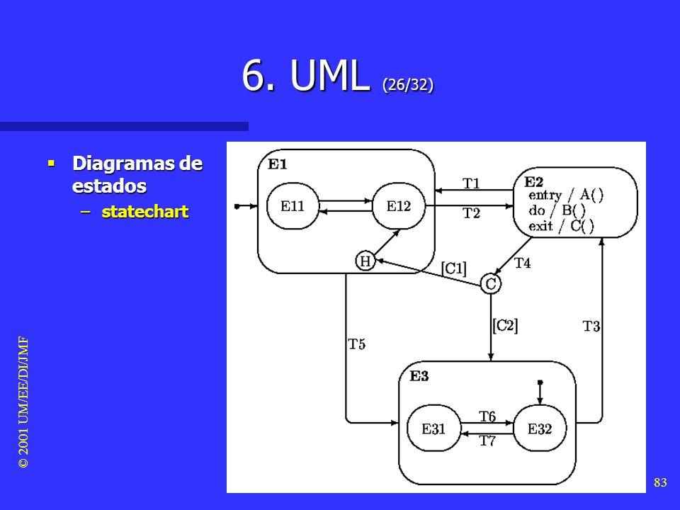 6. UML (26/32) Diagramas de estados statechart © 2001 UM/EE/DI/JMF