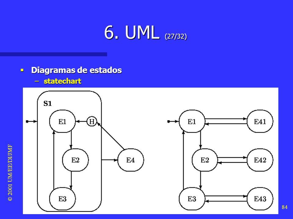6. UML (27/32) Diagramas de estados statechart © 2001 UM/EE/DI/JMF