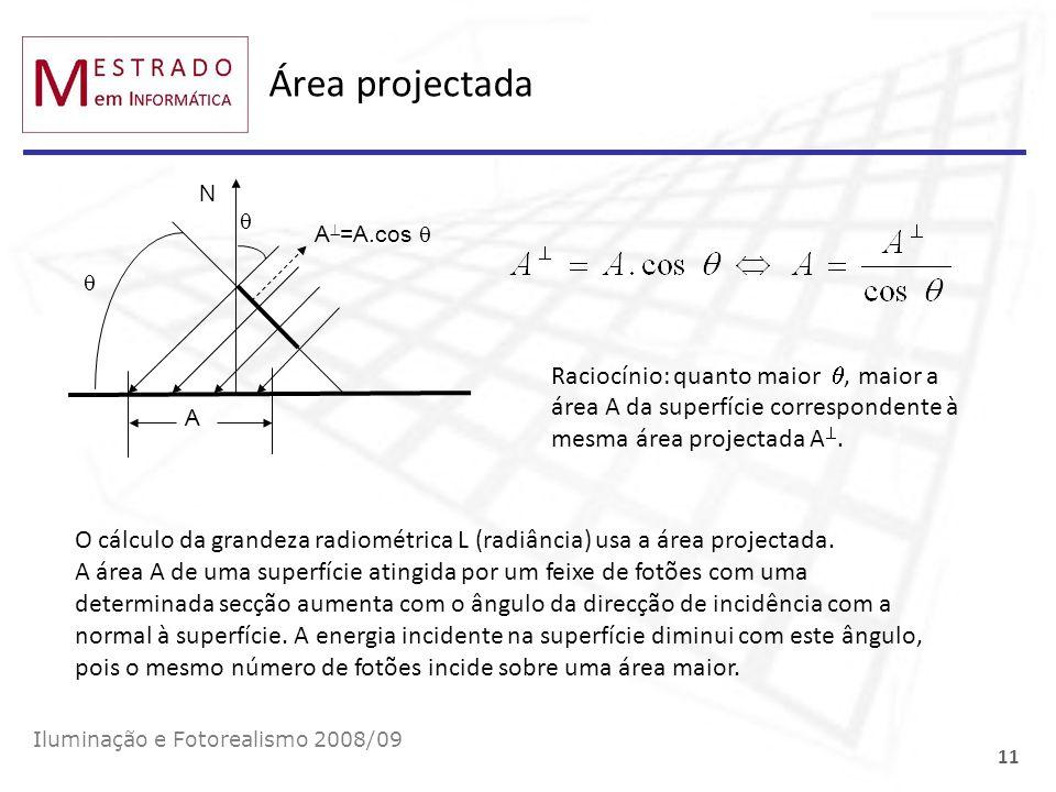 Área projectada A. N. A=A.cos   Raciocínio: quanto maior , maior a área A da superfície correspondente à mesma área projectada A.