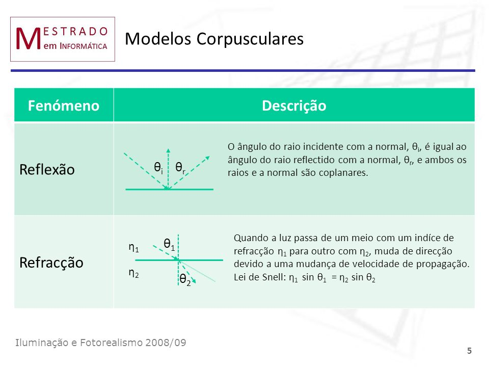 Modelos Corpusculares