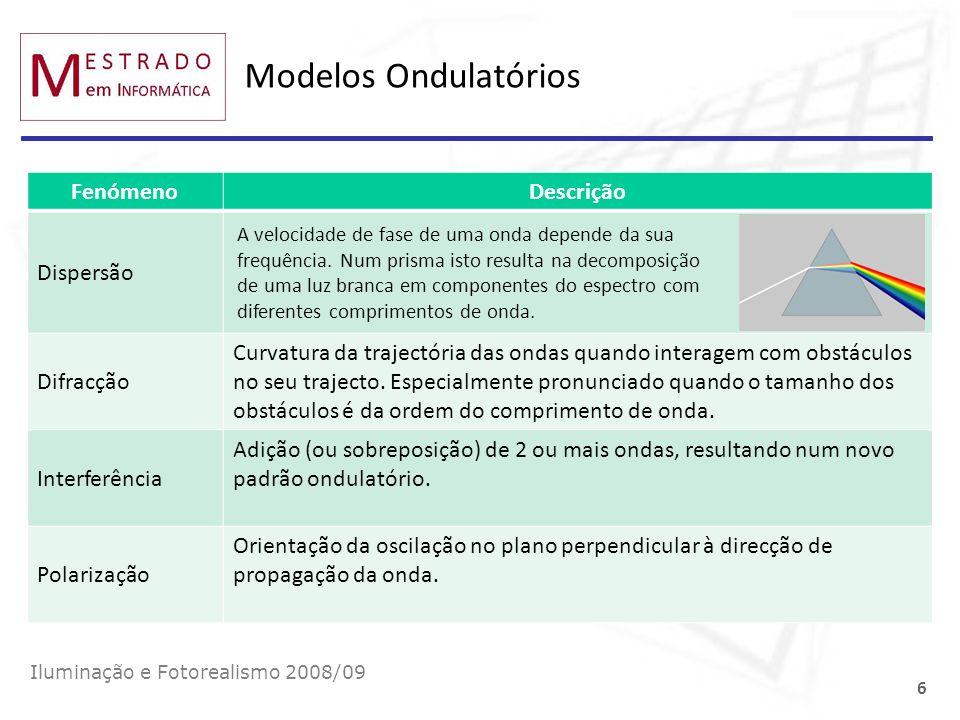 Modelos Ondulatórios Fenómeno Descrição Dispersão Difracção