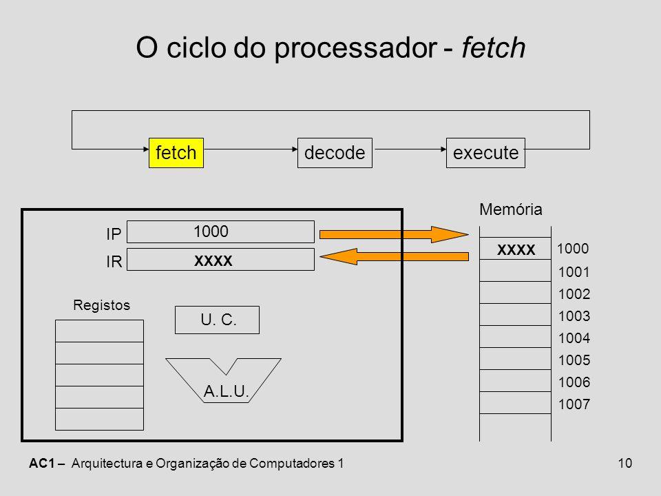 O ciclo do processador - fetch