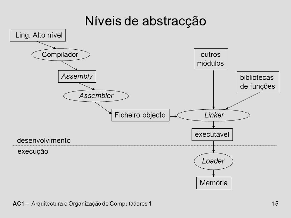 Níveis de abstracção Ling. Alto nível Compilador outros módulos