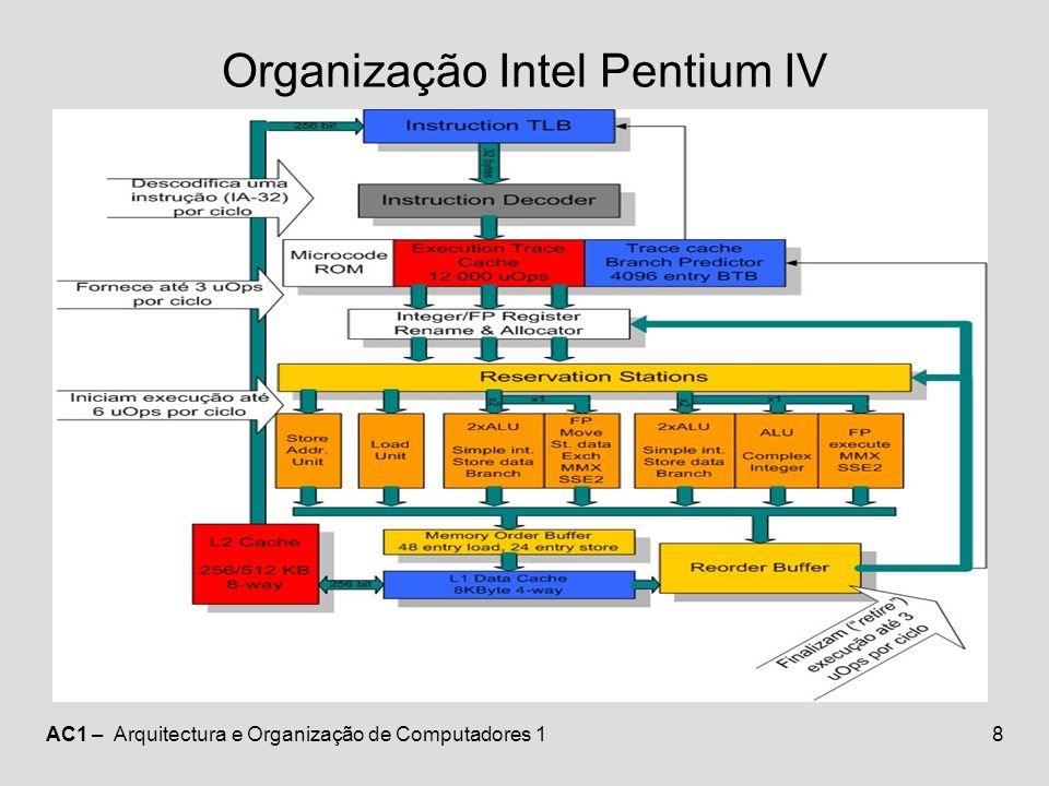 Organização Intel Pentium IV