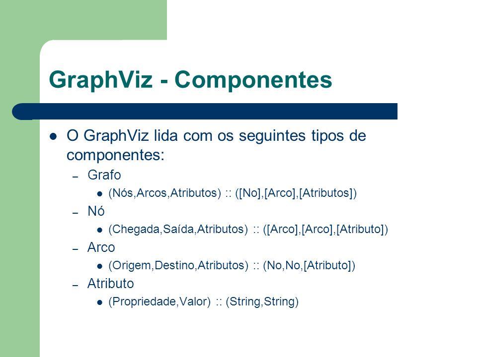 GraphViz - Componentes