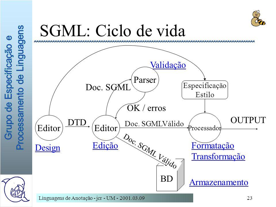 SGML: Ciclo de vida Validação Parser Doc. SGML OK / erros OUTPUT