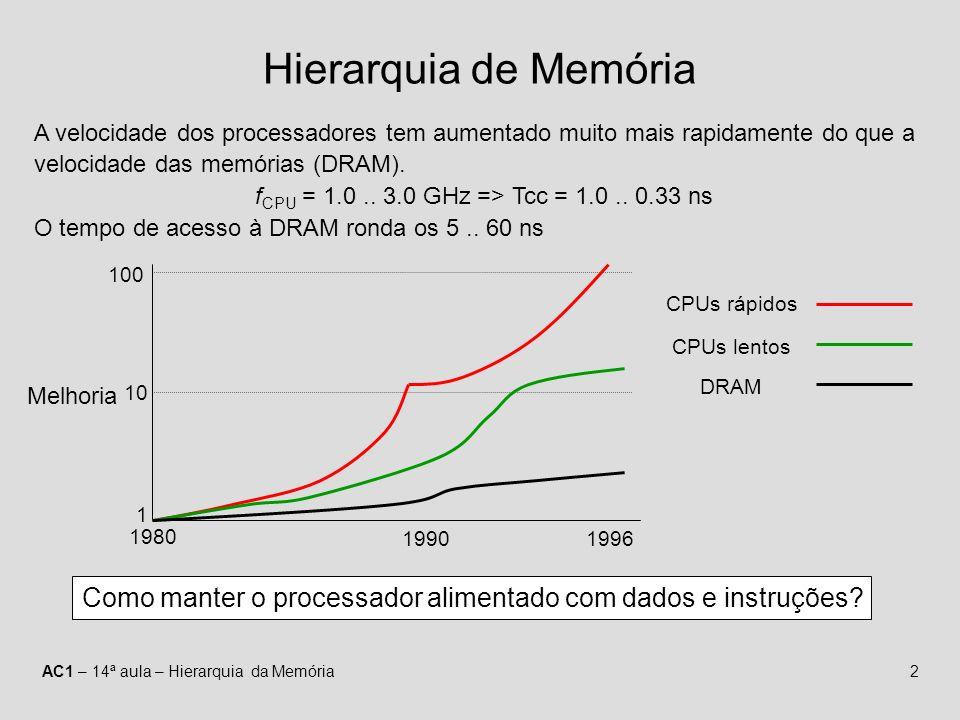 Hierarquia de Memória A velocidade dos processadores tem aumentado muito mais rapidamente do que a velocidade das memórias (DRAM).