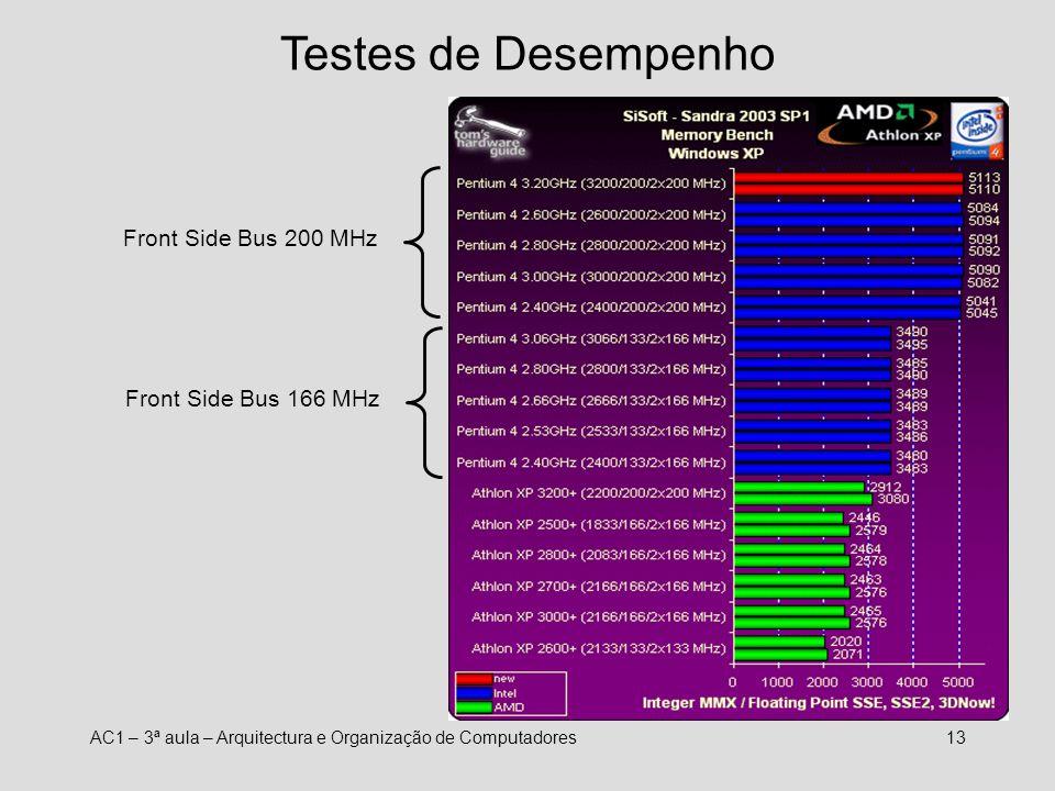 Testes de Desempenho Front Side Bus 200 MHz Front Side Bus 166 MHz
