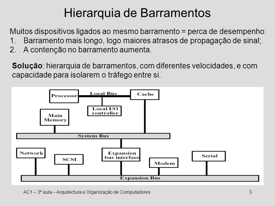 Hierarquia de Barramentos